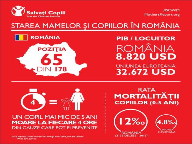 Риски для матерей и детей в Румынии