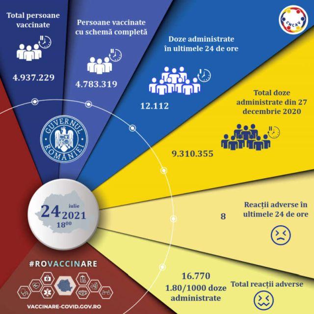 12112-de-persoane-au-fost-imunizate-in-ultimele-24-de-ore