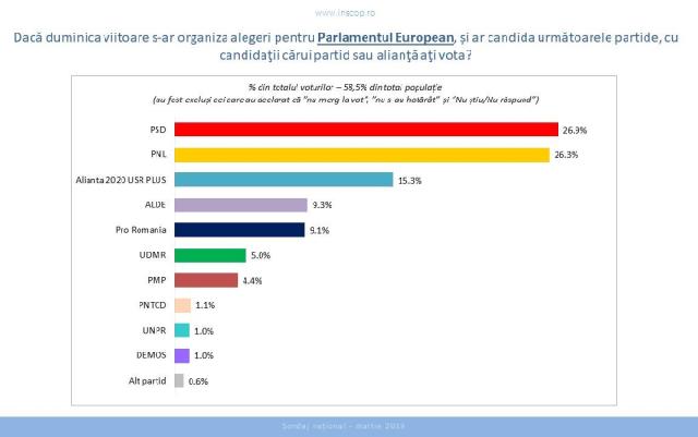 intentii-de-vot-la-europarlamentare-