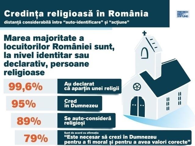 Релігійні настрої в румунському суспільстві