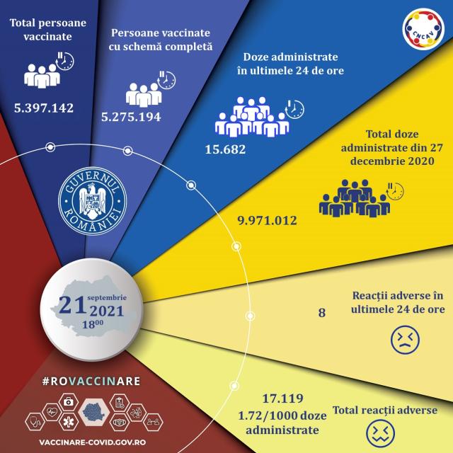 15682-de-persoane-vaccinate-anti-covid-in-ultimele-24-de-ore