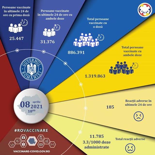 56823-de-persoane-au-fost-imunizate-anti-covid-in-ultimele-24-de-ore